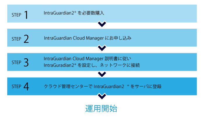 IntraGuardian Cloud Manager 導入の流れ